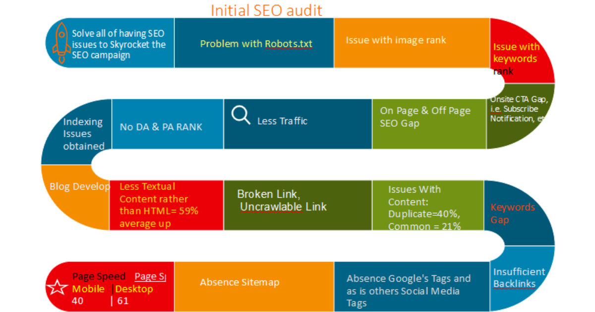 @momenulahmad's cover photo for 'SEO Audit Checklist (GROWTH HACK)   Skyrocket The SERPs'